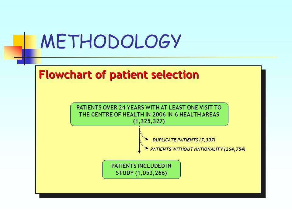METHODOLOGY PATIENT VARIABLES Socio-demographic 1.