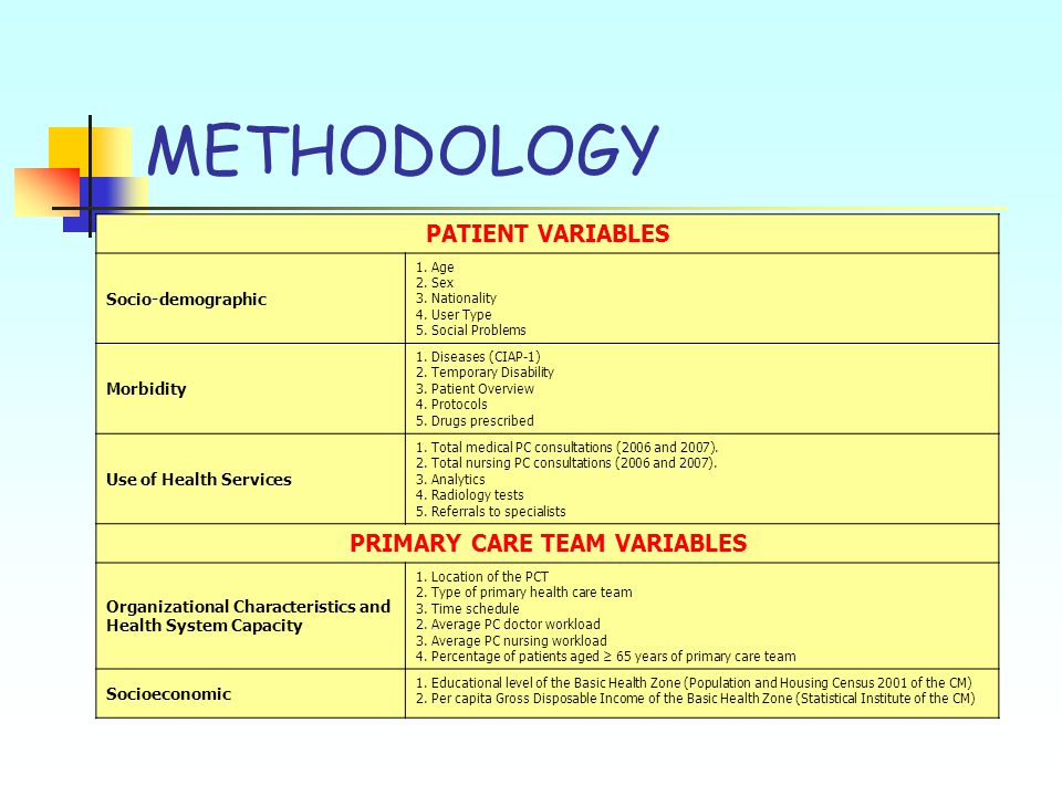 METHODOLOGY PATIENT VARIABLES Socio-demographic 1. Age 2. Sex 3. Nationality 4. User Type 5. Social Problems Morbidity 1. Diseases (CIAP-1) 2. Tempora