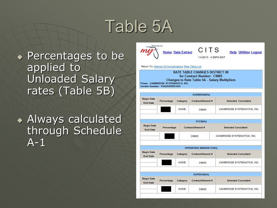 Table 5A  Percentages to be applied to Unloaded Salary rates (Table 5B)  Always calculated through Schedule A-1