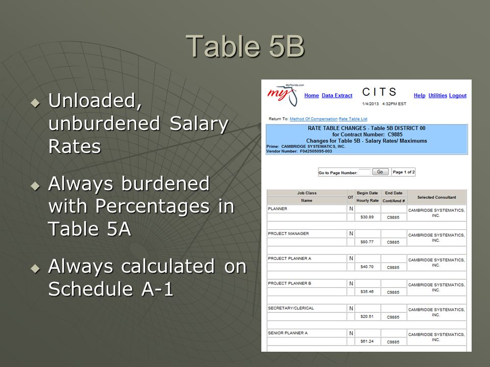 Table 5B  Unloaded, unburdened Salary Rates  Always burdened with Percentages in Table 5A  Always calculated on Schedule A-1