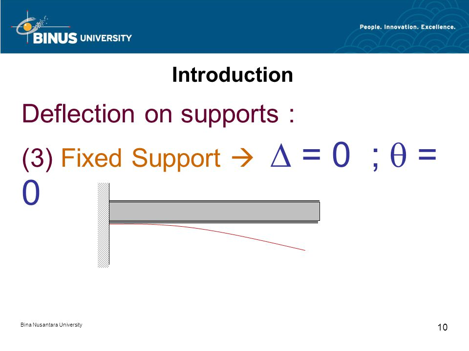 Bina Nusantara University 9 Introduction Deflection on supports : (2) Pin   = 0 A
