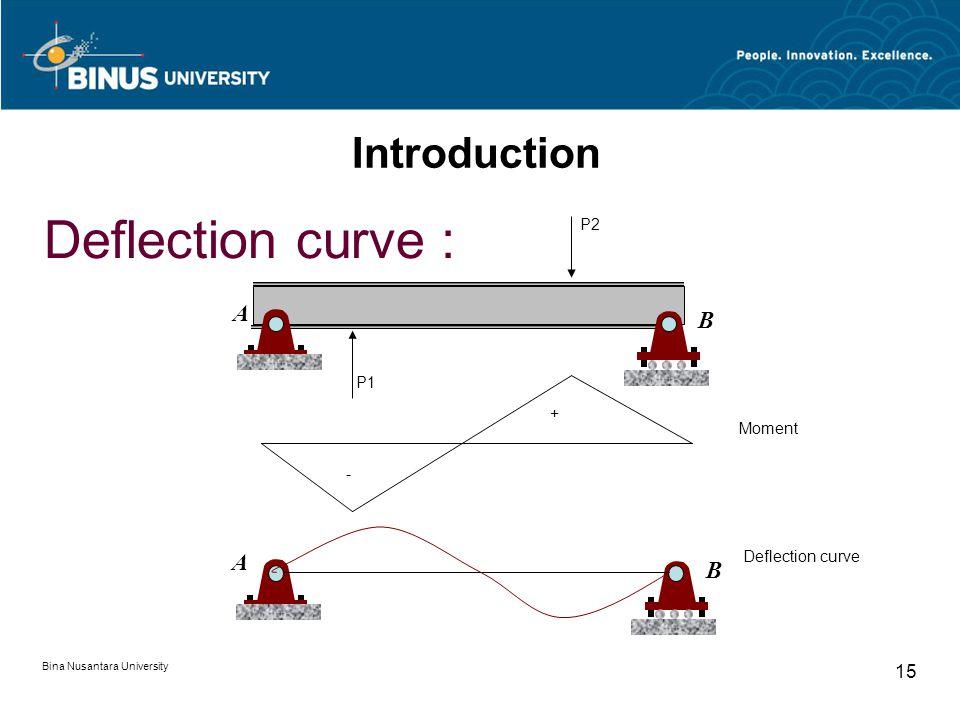 Bina Nusantara University 14 Introduction Sign Convention  Bending Moment  M- Longitudinal axis M-