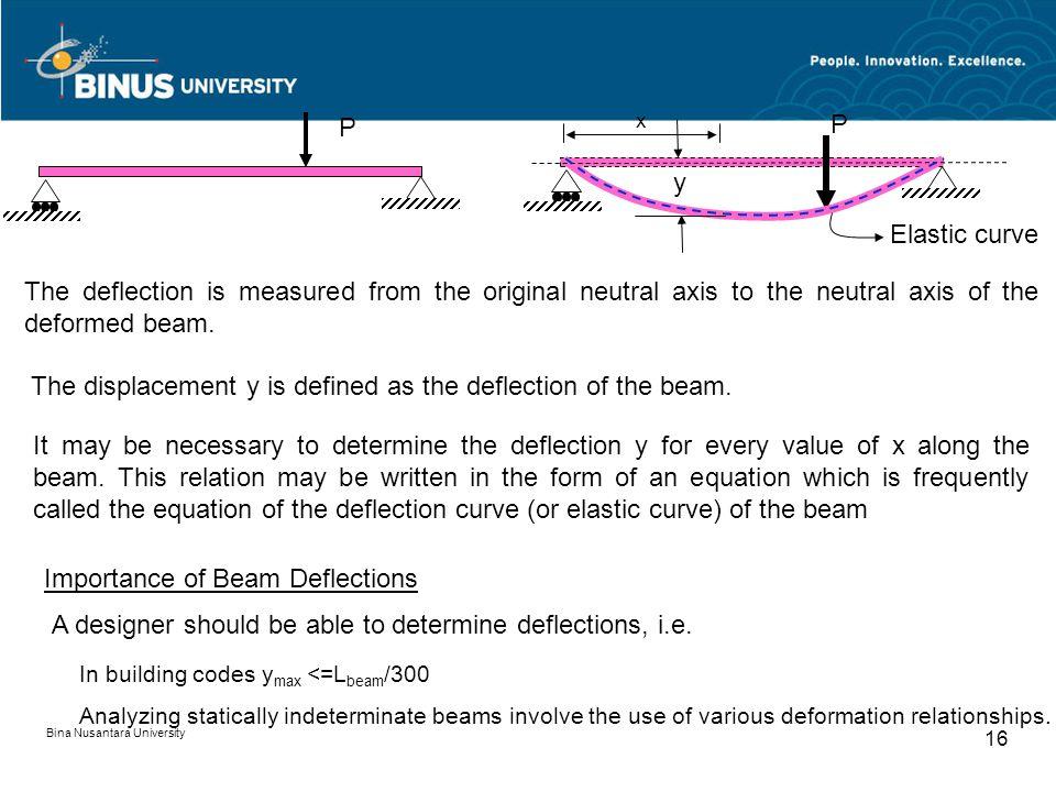 Bina Nusantara University 15 Introduction Deflection curve : B A P2 P1 Moment - + B A Deflection curve