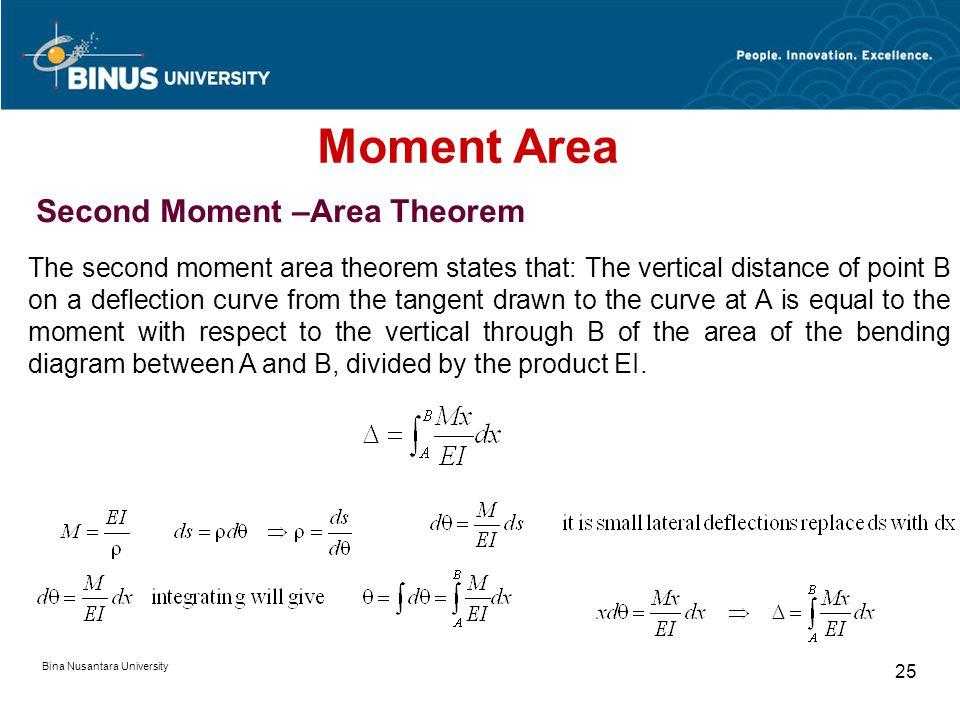 Bina Nusantara University 24 Tangent at A  A B  Tangent at B  dd dd x dx ds M Moment Area