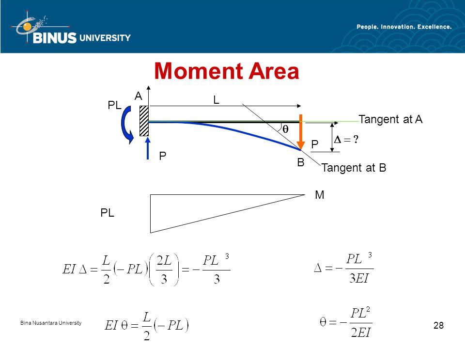 Bina Nusantara University 27 P PL L P A B  Tangent at A Tangent at B  Moment Area Problem