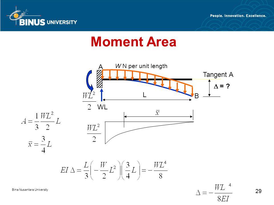 Bina Nusantara University 28 P PL L P A B  Tangent at A Tangent at B  PL M Moment Area