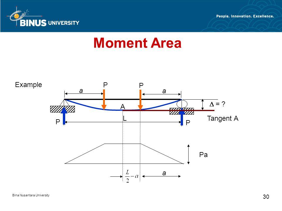 Bina Nusantara University 29 WL Tangent A L A W N per unit length B  = ? Moment Area