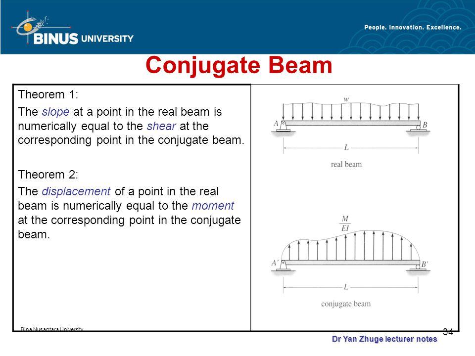 Bina Nusantara University 33 Using the similarity of equations for Beam StaticsBeam deflection Or integrating Unit = kN·m 2 /EI Unit = kN·m 3 /EI Dr Yan Zhuge lecturer notes