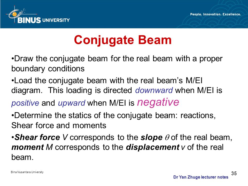 Bina Nusantara University 34 Theorem 1: The slope at a point in the real beam is numerically equal to the shear at the corresponding point in the conj