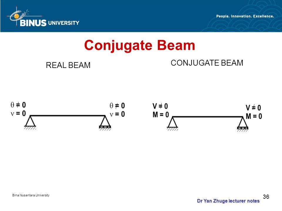 Bina Nusantara University 35 Conjugate Beam Draw the conjugate beam for the real beam with a proper boundary conditions Load the conjugate beam with the real beam's M/EI diagram.