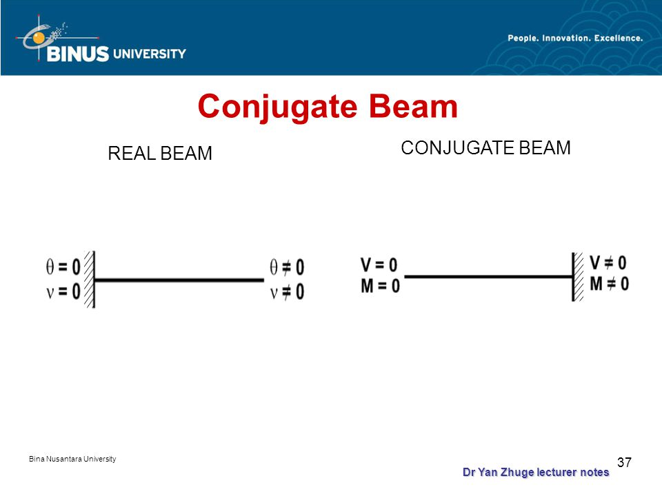 Bina Nusantara University 36 Conjugate Beam REAL BEAM CONJUGATE BEAM Dr Yan Zhuge lecturer notes