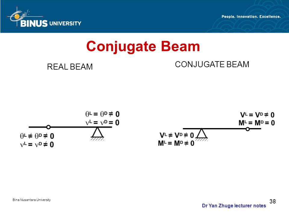 Bina Nusantara University 37 Conjugate Beam REAL BEAM CONJUGATE BEAM Dr Yan Zhuge lecturer notes
