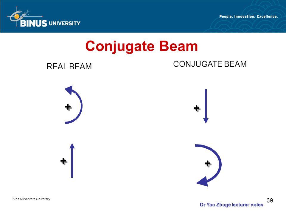 Bina Nusantara University 38 Conjugate Beam REAL BEAM CONJUGATE BEAM Dr Yan Zhuge lecturer notes