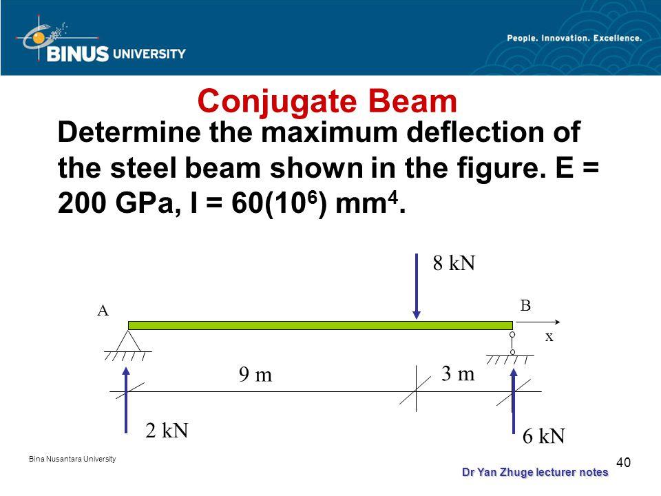 Bina Nusantara University 39 Conjugate Beam REAL BEAM CONJUGATE BEAM ++ ++ ++ ++ Dr Yan Zhuge lecturer notes