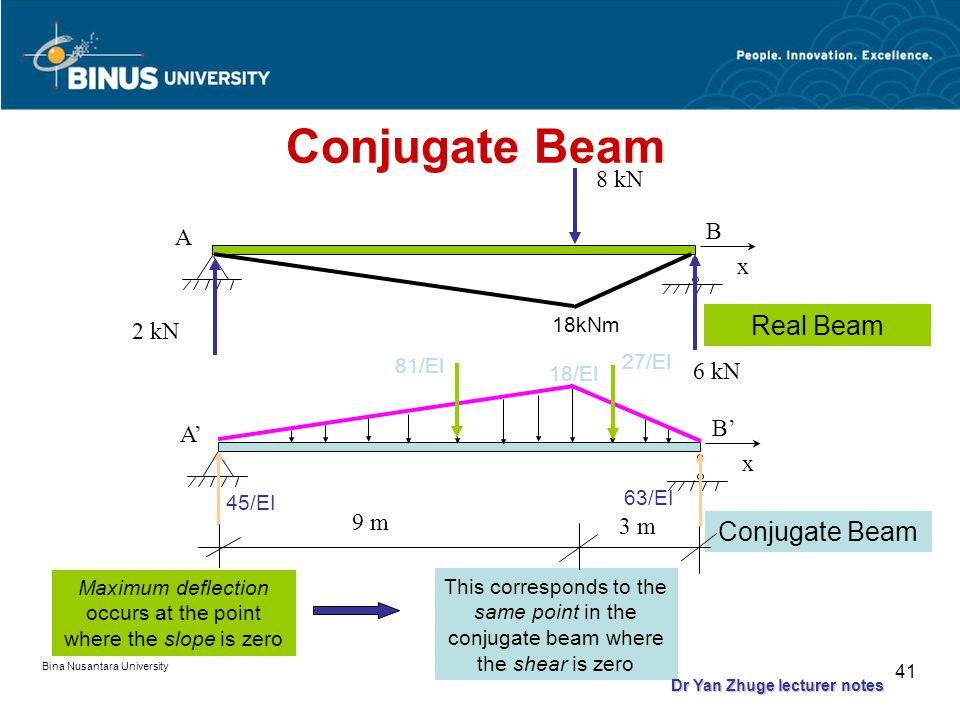 Bina Nusantara University 40 Determine the maximum deflection of the steel beam shown in the figure. E = 200 GPa, I = 60(10 6 ) mm 4. A 9 m 8 kN B x 3