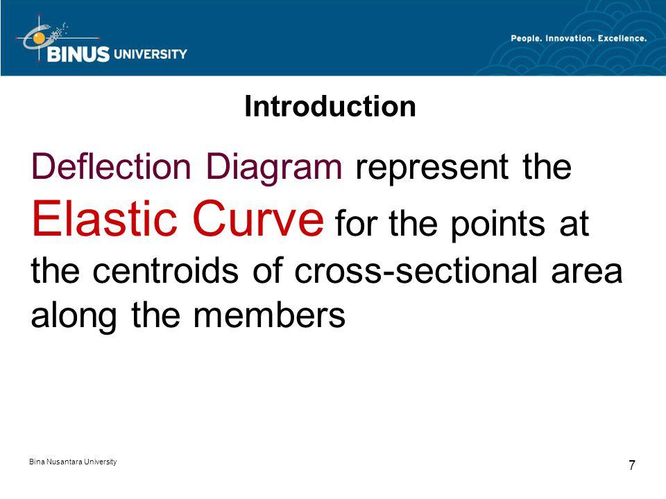 Bina Nusantara University 6 Introduction What is caused of Beam & Frames deflection.