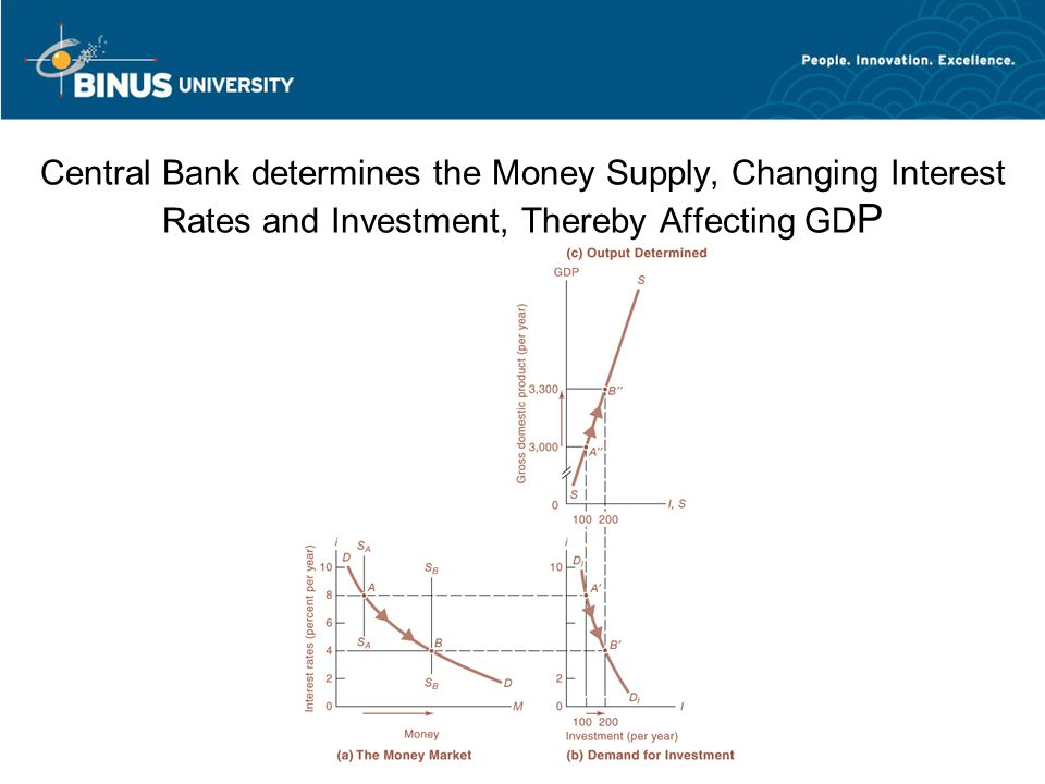 Central Bank determines the Money Supply, Changing Interest Rates and Investment, Thereby Affecting GD P