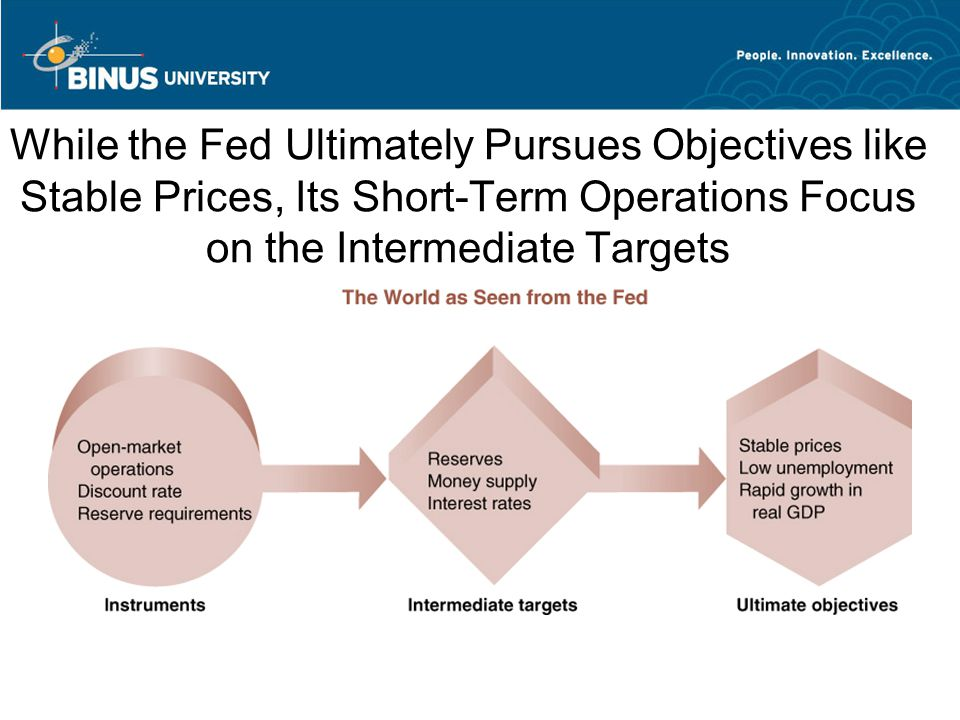While the Fed Ultimately Pursues Objectives like Stable Prices, Its Short-Term Operations Focus on the Intermediate Targets