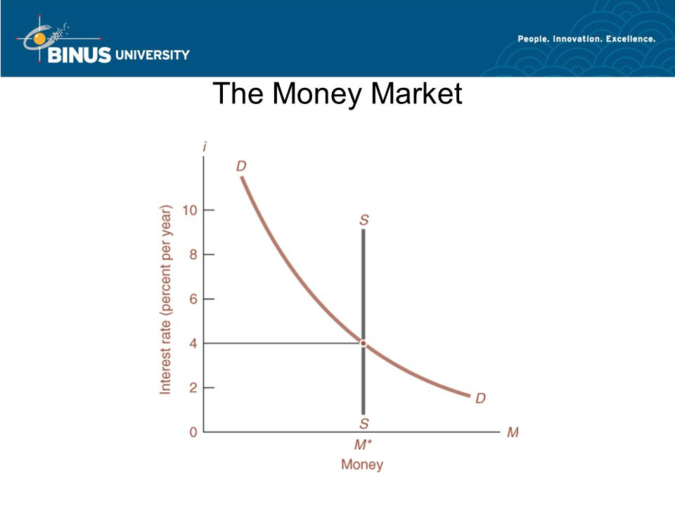 Changes in Monetary Policy or Prices Affect Interest Ra tes