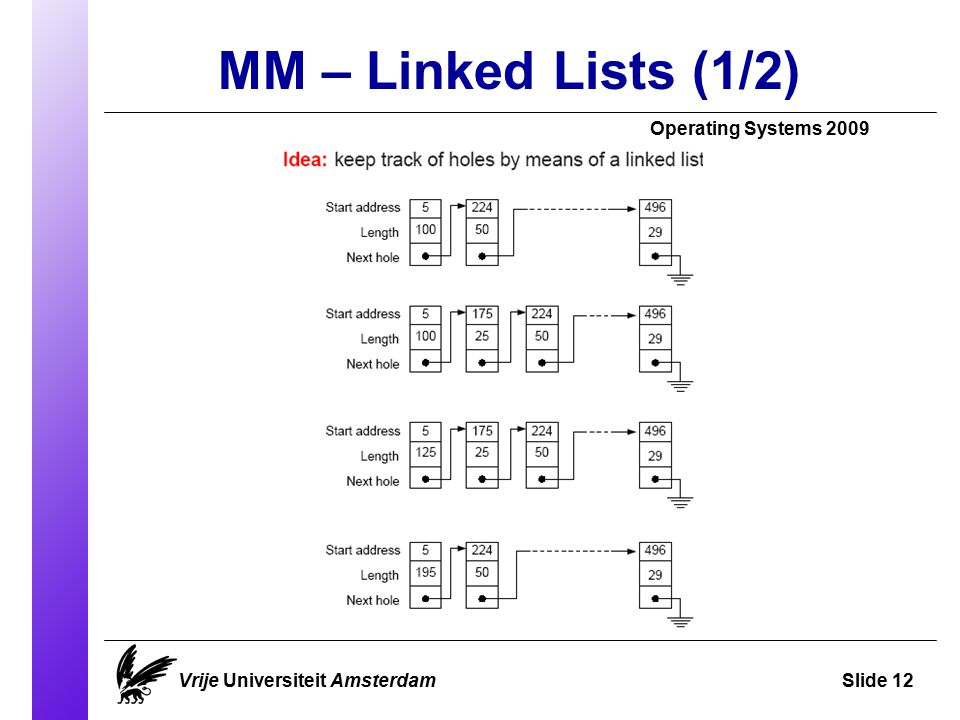 MM – Linked Lists (1/2) Operating Systems 2009 Vrije Universiteit AmsterdamSlide 12