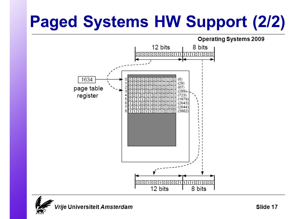 Paged Systems HW Support (2/2) Operating Systems 2009 Vrije Universiteit AmsterdamSlide 17