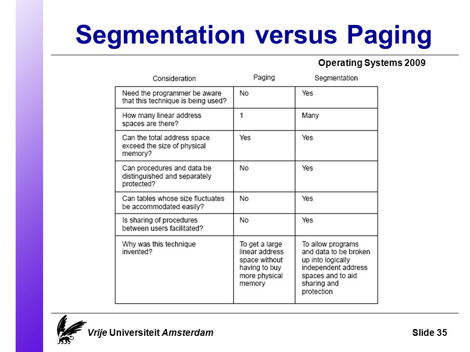 Segmentation versus Paging Operating Systems 2009 Vrije Universiteit AmsterdamSlide 35