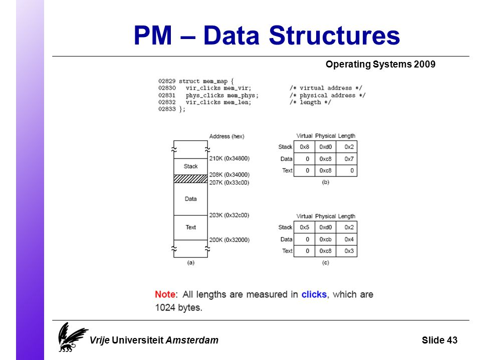 PM – Data Structures Operating Systems 2009 Vrije Universiteit AmsterdamSlide 43