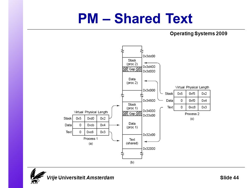 PM – Shared Text Operating Systems 2009 Vrije Universiteit AmsterdamSlide 44