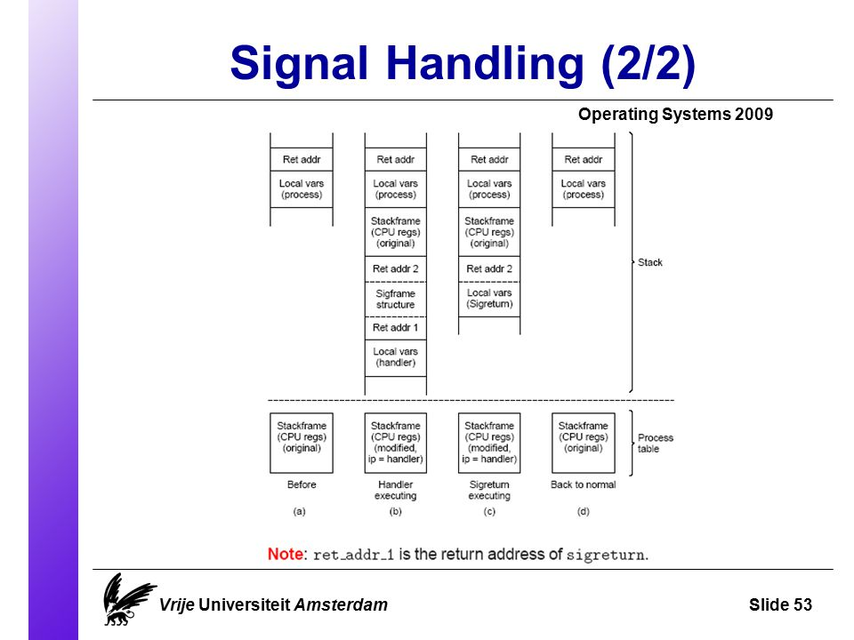 Signal Handling (2/2) Operating Systems 2009 Vrije Universiteit AmsterdamSlide 53