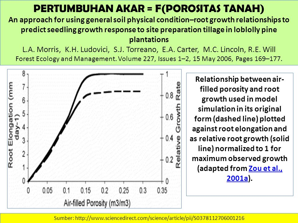 PERTUMBUHAN AKAR = F(POROSITAS TANAH) An approach for using general soil physical condition–root growth relationships to predict seedling growth response to site preparation tillage in loblolly pine plantations L.A.