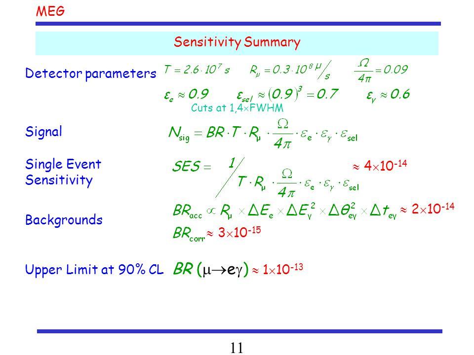 MEG 11 Sensitivity Summary Cuts at 1,4  FWHM Detector parameters Signal  4  10 -14 Single Event Sensitivity  2  10 -14  3  10 -15 Backgrounds Upper Limit at 90% CL BR (  e  )  1  10 -13