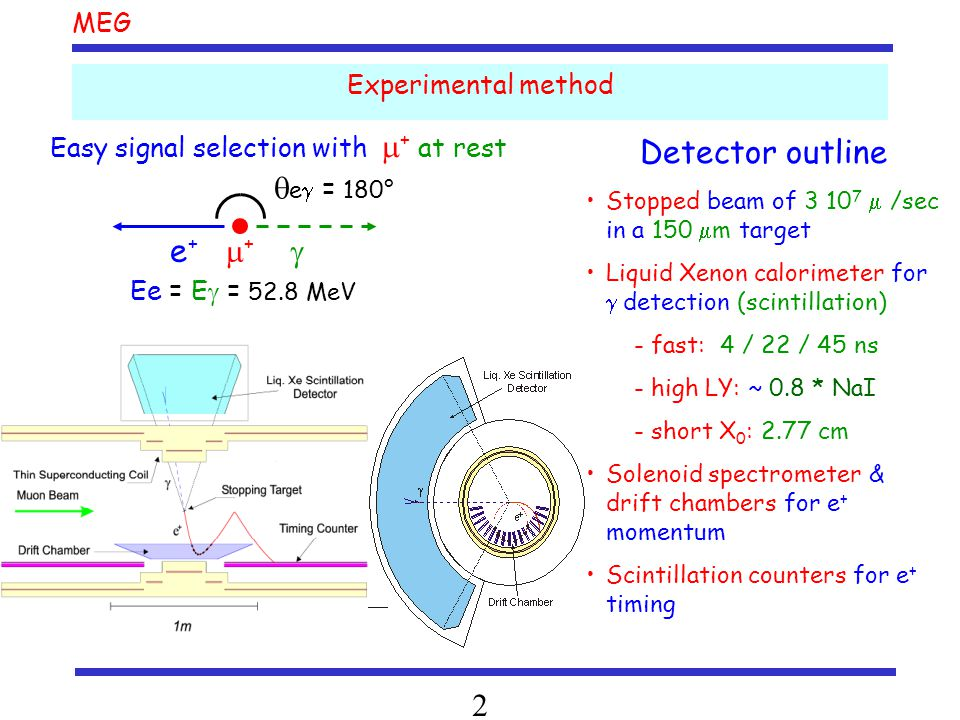 MEG 2 Experimental method Easy signal selection with  + at rest e +  +  Ee = E  = 52.8 MeV  e  = 180° Detector outline Stopped beam of 3 10 7  /sec in a 150  m target Liquid Xenon calorimeter for  detection (scintillation) - fast: 4 / 22 / 45 ns - high LY: ~ 0.8 * NaI - short X 0 : 2.77 cm Solenoid spectrometer & drift chambers for e + momentum Scintillation counters for e + timing