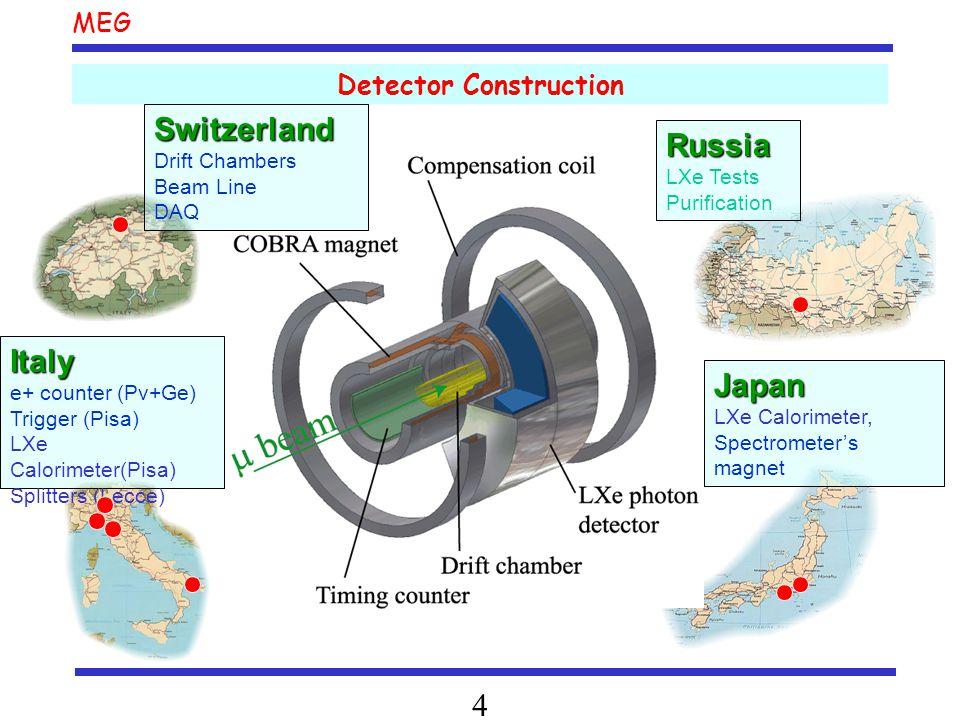MEG 4 Detector Construction Switzerland Drift Chambers Beam Line DAQ Japan LXe Calorimeter, Spectrometer's magnet Russia LXe Tests Purification Italy e+ counter (Pv+Ge) Trigger (Pisa) LXe Calorimeter(Pisa) Splitters (Lecce)