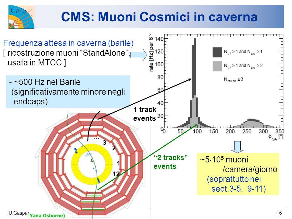 U.Gasparini/A.Nisati Atlas-CMS workshop, Bologna 24/11/06 16 CMS: Muoni Cosmici in caverna Frequenza attesa in caverna (barile) [ ricostruzione muoni