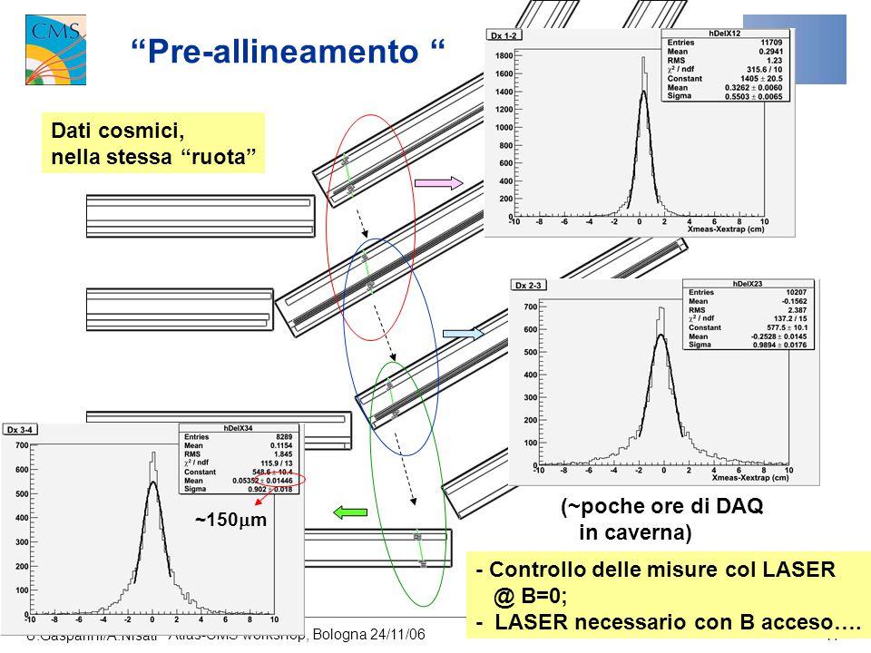 """U.Gasparini/A.Nisati Atlas-CMS workshop, Bologna 24/11/06 17 """"Pre-allineamento """" Dati cosmici, nella stessa """"ruota"""" (~poche ore di DAQ in caverna) ~15"""