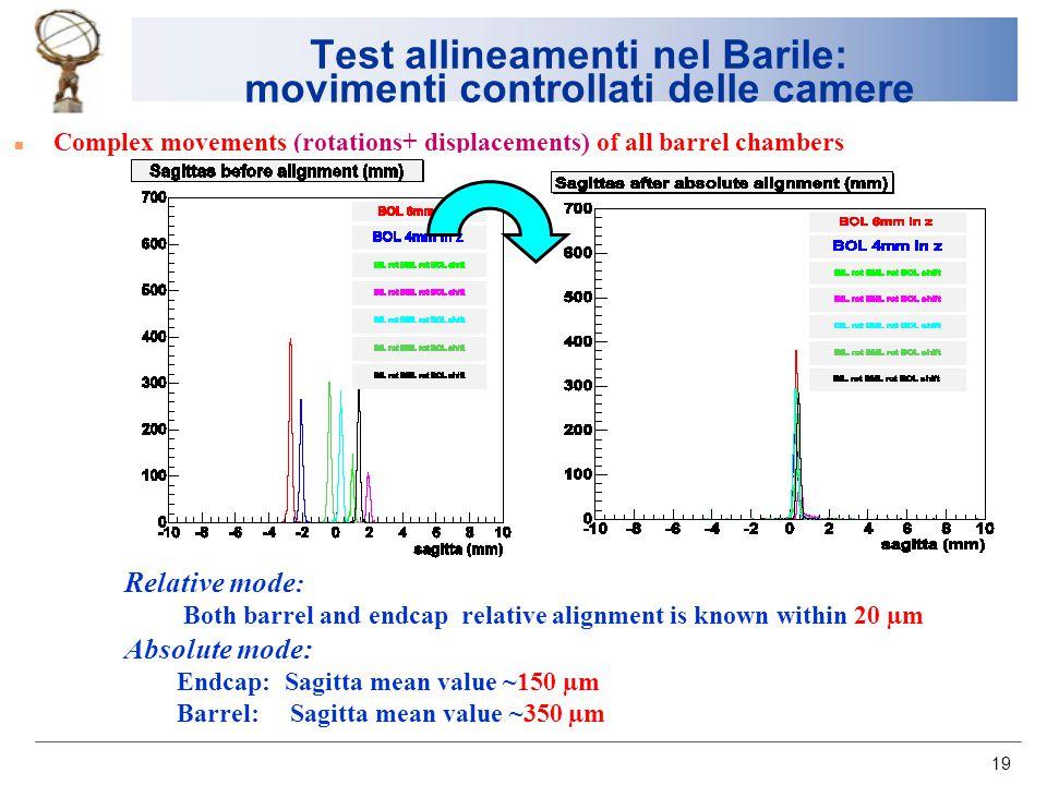 19 Test allineamenti nel Barile: movimenti controllati delle camere n Complex movements (rotations+ displacements) of all barrel chambers Relative mod
