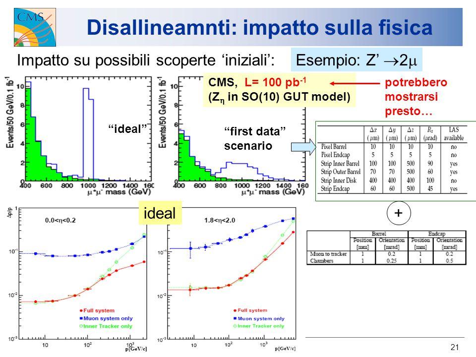 U.Gasparini/A.Nisati Atlas-CMS workshop, Bologna 24/11/06 21 Disallineamnti: impatto sulla fisica Impatto su possibili scoperte 'iniziali': Esempio: Z