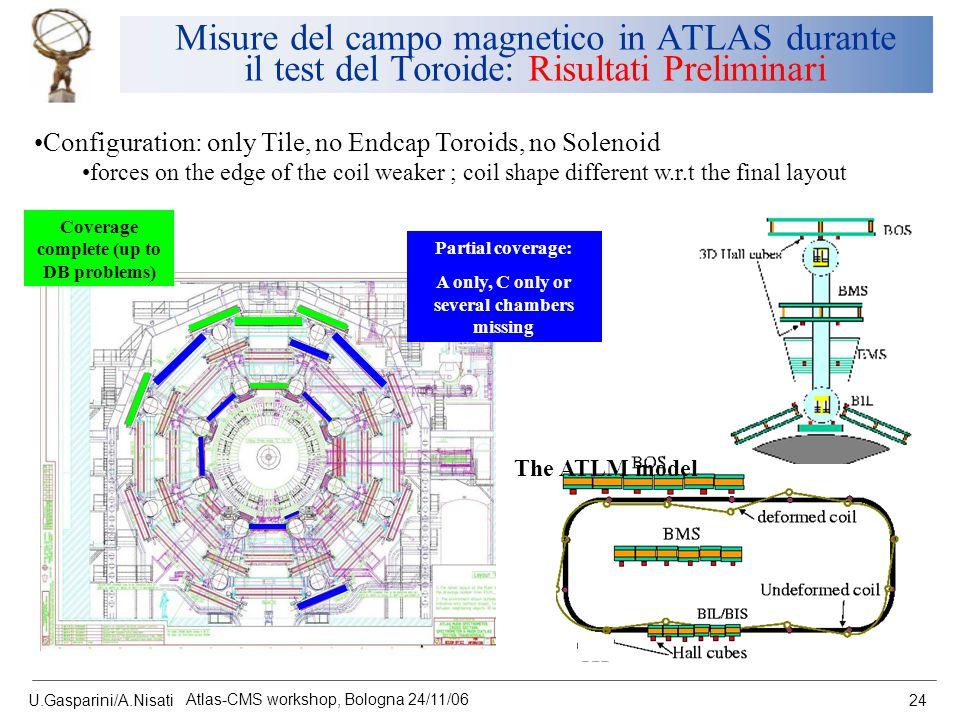 U.Gasparini/A.Nisati Atlas-CMS workshop, Bologna 24/11/06 24 Misure del campo magnetico in ATLAS durante il test del Toroide: Risultati Preliminari Co