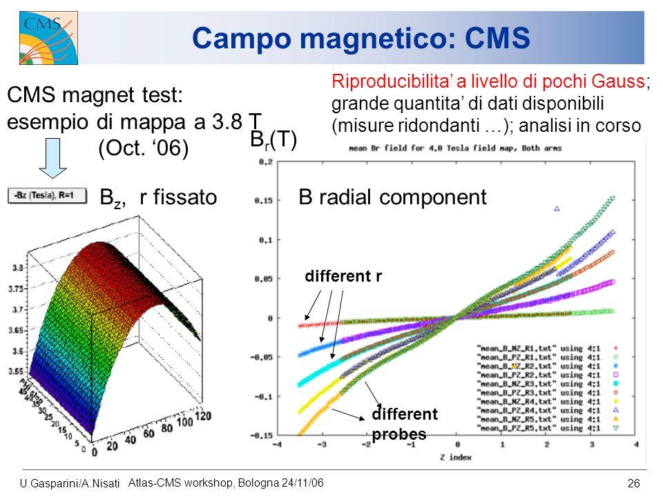 U.Gasparini/A.Nisati Atlas-CMS workshop, Bologna 24/11/06 26 Campo magnetico: CMS CMS magnet test: esempio di mappa a 3.8 T (Oct. '06) B radial compon