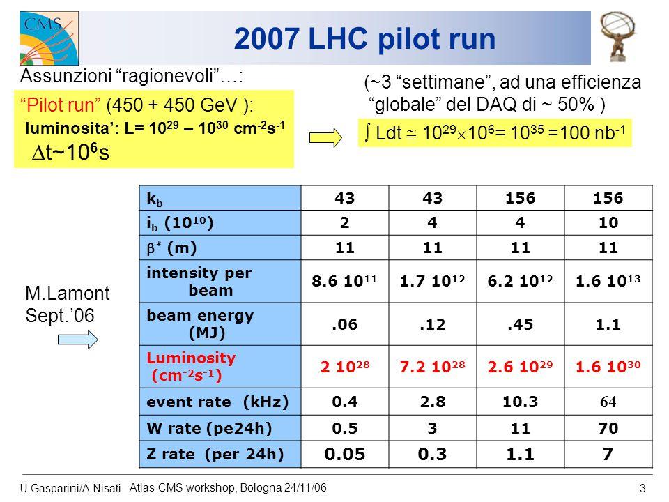 "U.Gasparini/A.Nisati Atlas-CMS workshop, Bologna 24/11/06 3 2007 LHC pilot run ""Pilot run"" (450 + 450 GeV ): luminosita': L= 10 29 – 10 30 cm -2 s -1"