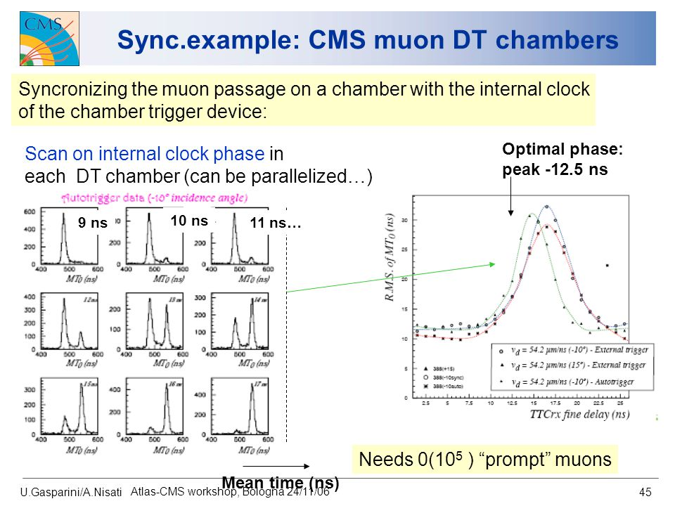 U.Gasparini/A.Nisati Atlas-CMS workshop, Bologna 24/11/06 45 Sync.example: CMS muon DT chambers Scan on internal clock phase in each DT chamber (can b
