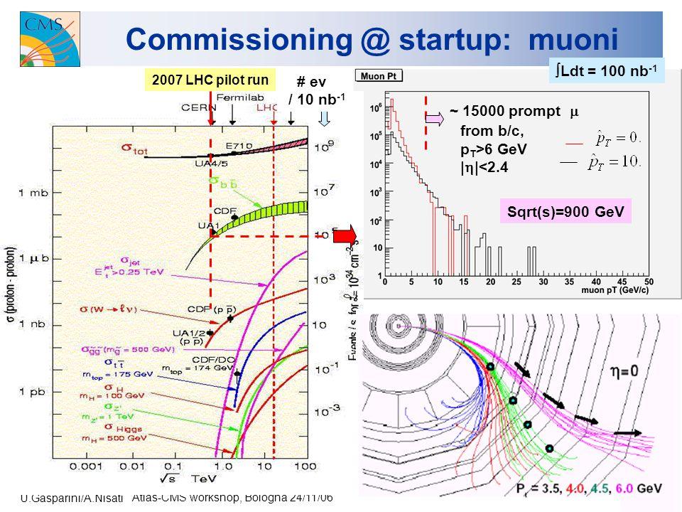 U.Gasparini/A.Nisati Atlas-CMS workshop, Bologna 24/11/06 46 Commissioning @ startup: muoni # ev / 10 nb -1 2007 LHC pilot run  Ldt = 100 nb -1 Sqrt(