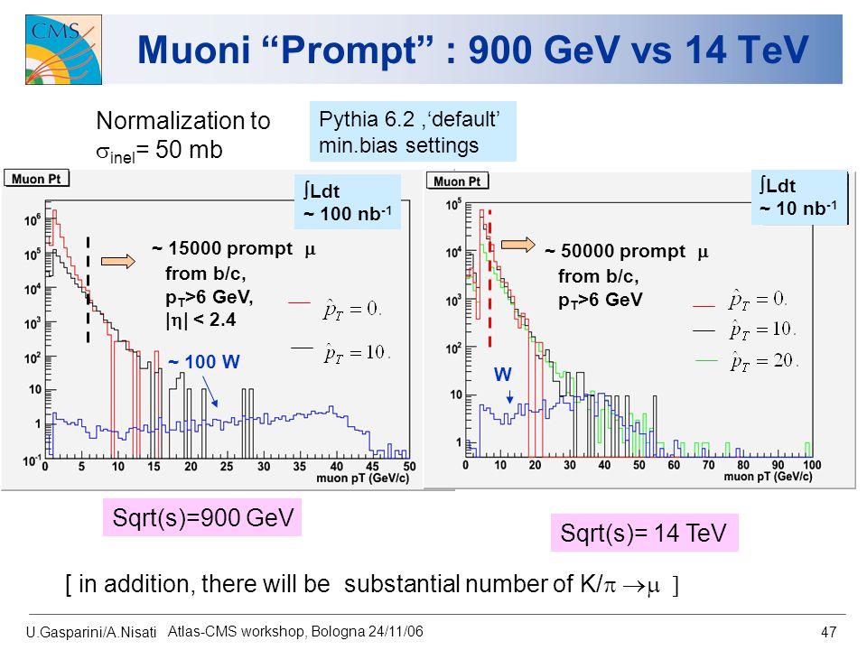 "U.Gasparini/A.Nisati Atlas-CMS workshop, Bologna 24/11/06 47 Muoni ""Prompt"" : 900 GeV vs 14 TeV Pythia 6.2,'default' min.bias settings  Ldt ~ 100 nb"