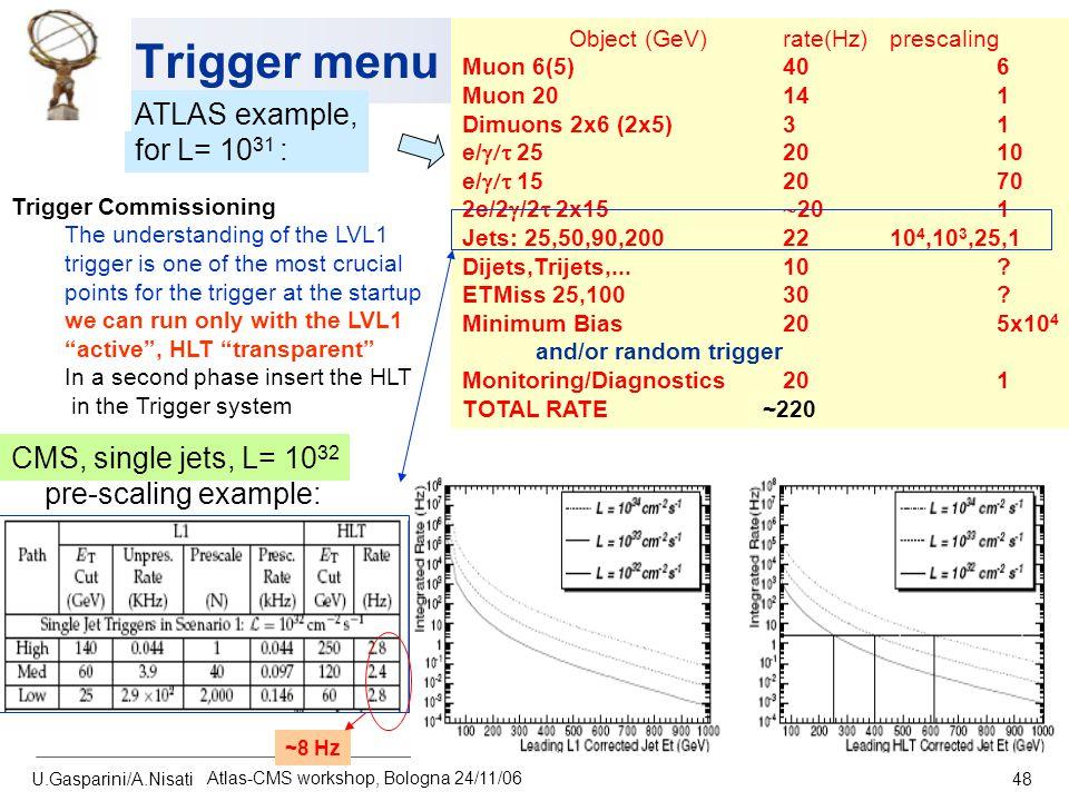 U.Gasparini/A.Nisati Atlas-CMS workshop, Bologna 24/11/06 48 Trigger menu Object (GeV)rate(Hz)prescaling Muon 6(5) 406 Muon 20 141 Dimuons 2x6 (2x5)31