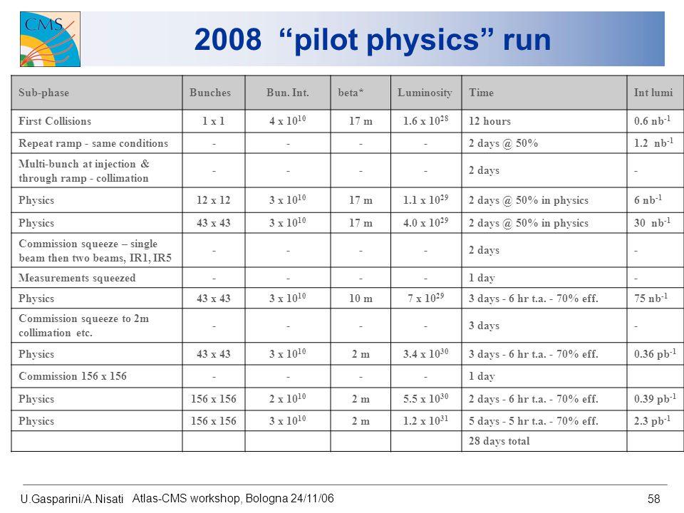 "U.Gasparini/A.Nisati Atlas-CMS workshop, Bologna 24/11/06 58 2008 ""pilot physics"" run Sub-phaseBunchesBun. Int.beta*LuminosityTimeInt lumi First Colli"