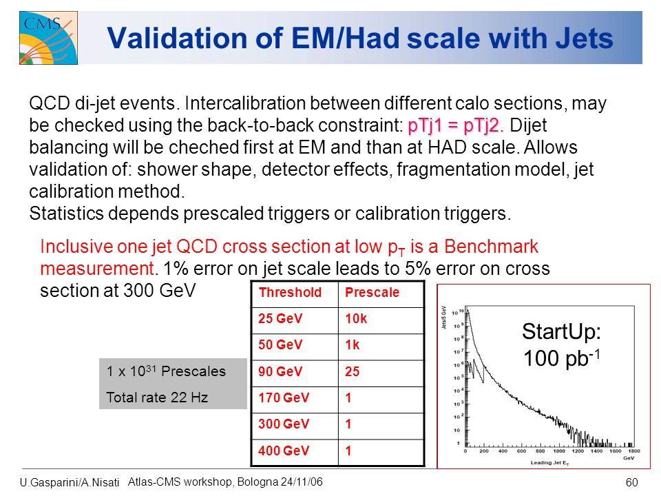 U.Gasparini/A.Nisati Atlas-CMS workshop, Bologna 24/11/06 60 Validation of EM/Had scale with Jets pTj1 = pTj2. QCD di-jet events. Intercalibration bet