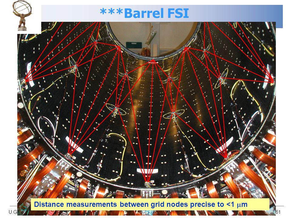U.Gasparini/A.Nisati Atlas-CMS workshop, Bologna 24/11/06 61 Distance measurements between grid nodes precise to <1  m ***Barrel FSI