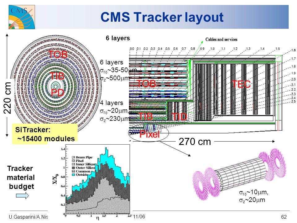 U.Gasparini/A.Nisati Atlas-CMS workshop, Bologna 24/11/06 62 CMS Tracker layout PD TIB TOB TOB TID TIB TEC Pixel 220 cm 270 cm 4 layers  r  ~20  m,