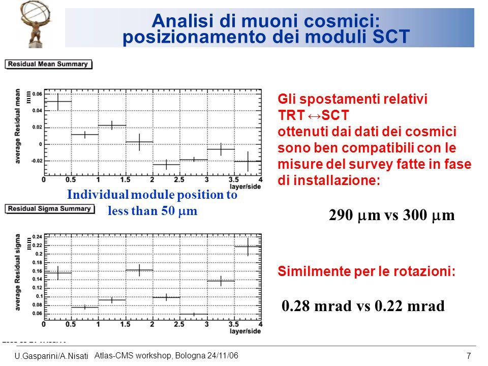 U.Gasparini/A.Nisati Atlas-CMS workshop, Bologna 24/11/06 7 Analisi di muoni cosmici: posizionamento dei moduli SCT Individual module position to less