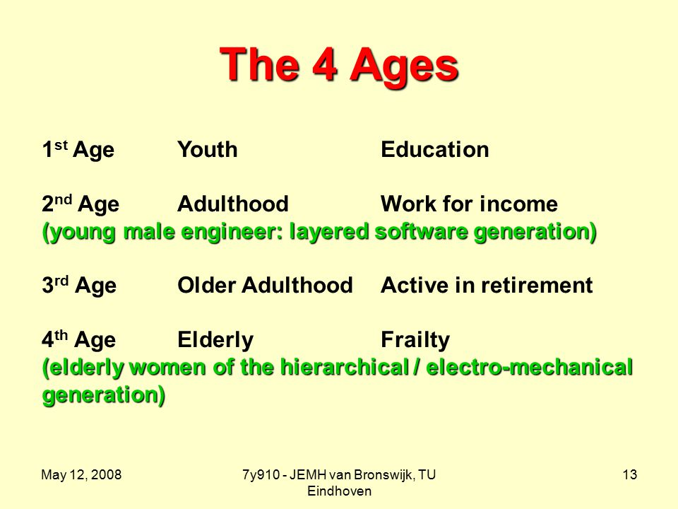May 12, 20087y910 - JEMH van Bronswijk, TU Eindhoven 13 The 4 Ages 1 st Age YouthEducation 2 nd AgeAdulthoodWork for income (young male engineer: layered software generation) 3 rd AgeOlder AdulthoodActive in retirement 4 th AgeElderlyFrailty (elderly women of the hierarchical / electro-mechanical generation)